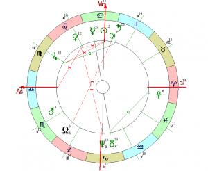Четыре астрологических признака алкоголизма в натальной карте