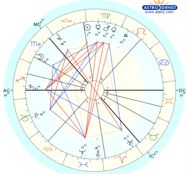 Всегда ли работает Хорарная Астрология? И когда она точно не работает